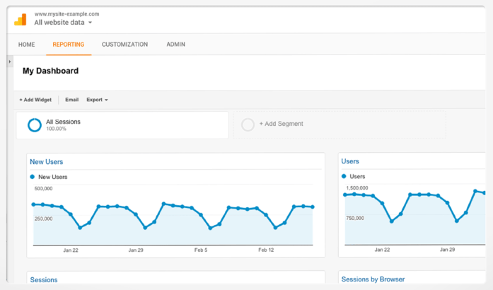 A screenshot of Google Analytics from Google